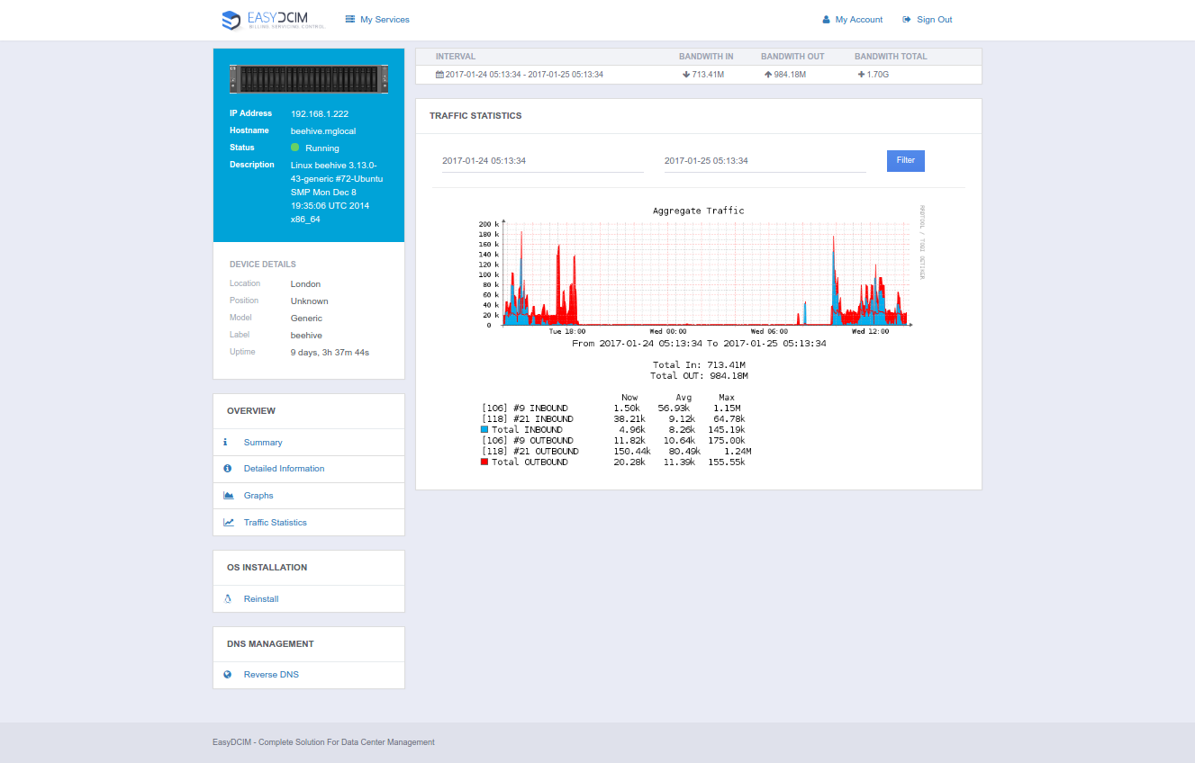 EasyDCIM Client Area - Traffic