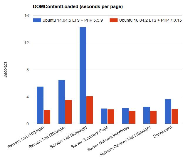 DomContentLoaded - EasyDCIM