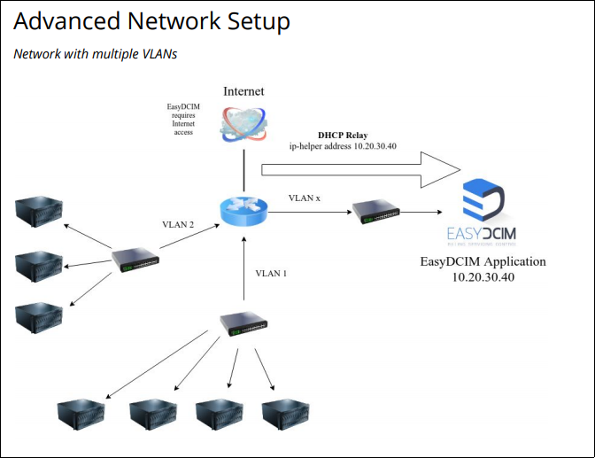 Advanced Network Setup - EasyDCIM