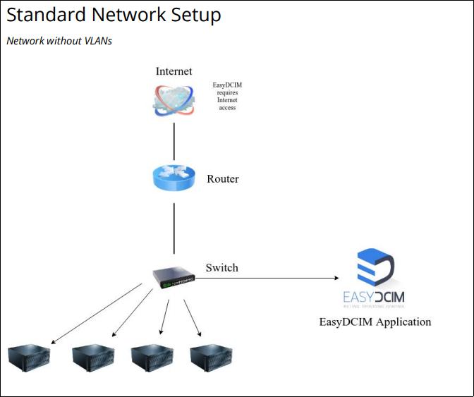 Standard Network Setup - EasyDCIM