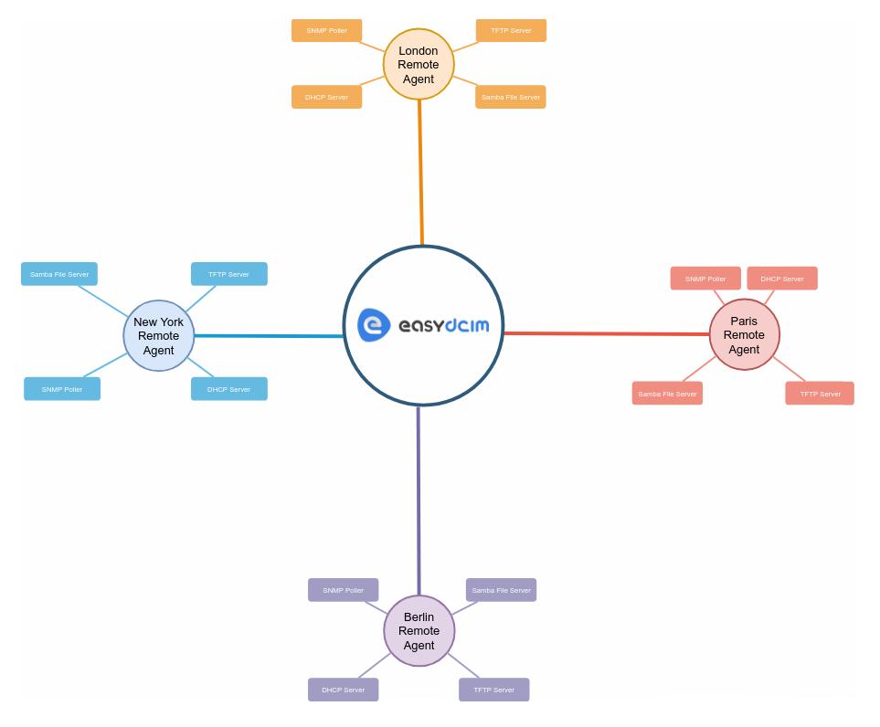 Dispersed Application Architecture - EasyDCIM v1.6.0